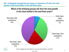 Cloud 2.0: the fight for the next wave of customers
