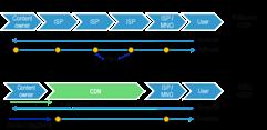 Broadband 2.0: Mobile CDNs and video distribution