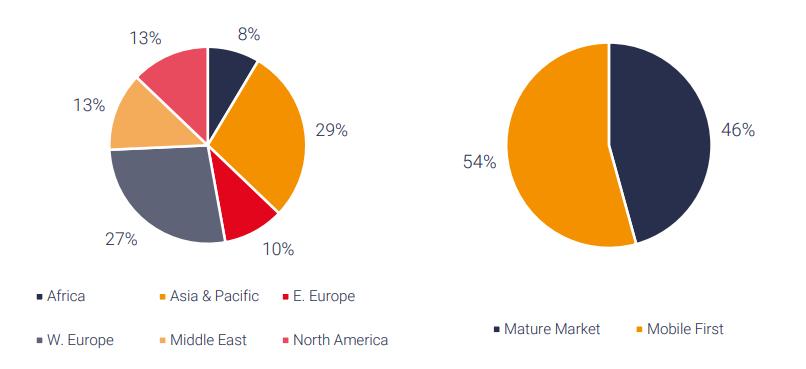 chart on global customer experience survey