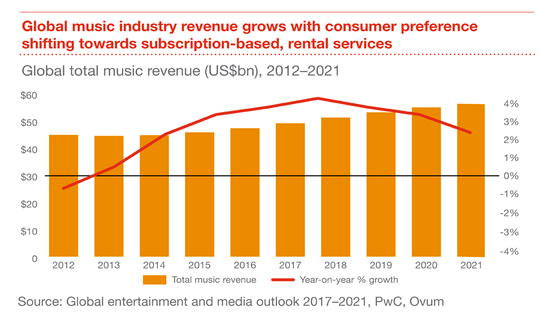 The global music industry has returned to growth