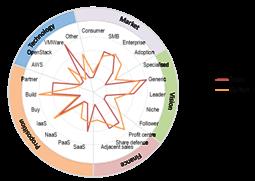 Cloud 2.0: Telstra, Singtel, China Mobile Strategies
