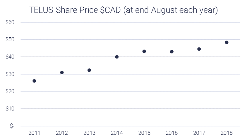 TELUS Annual share price chart
