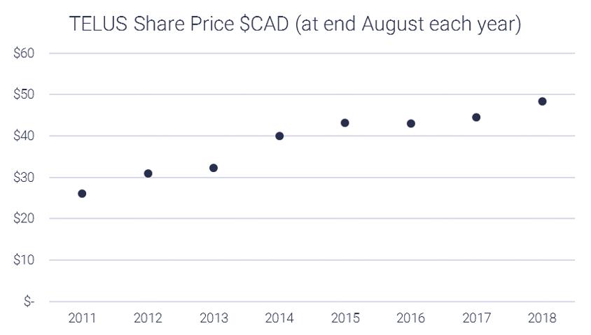 TELUS Annual share price chart