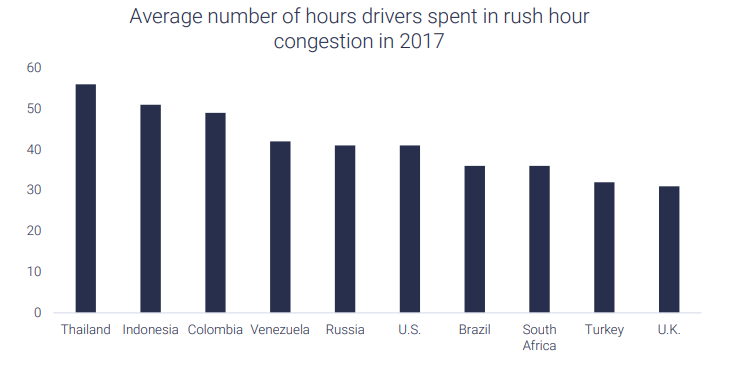 time people spend in congestion