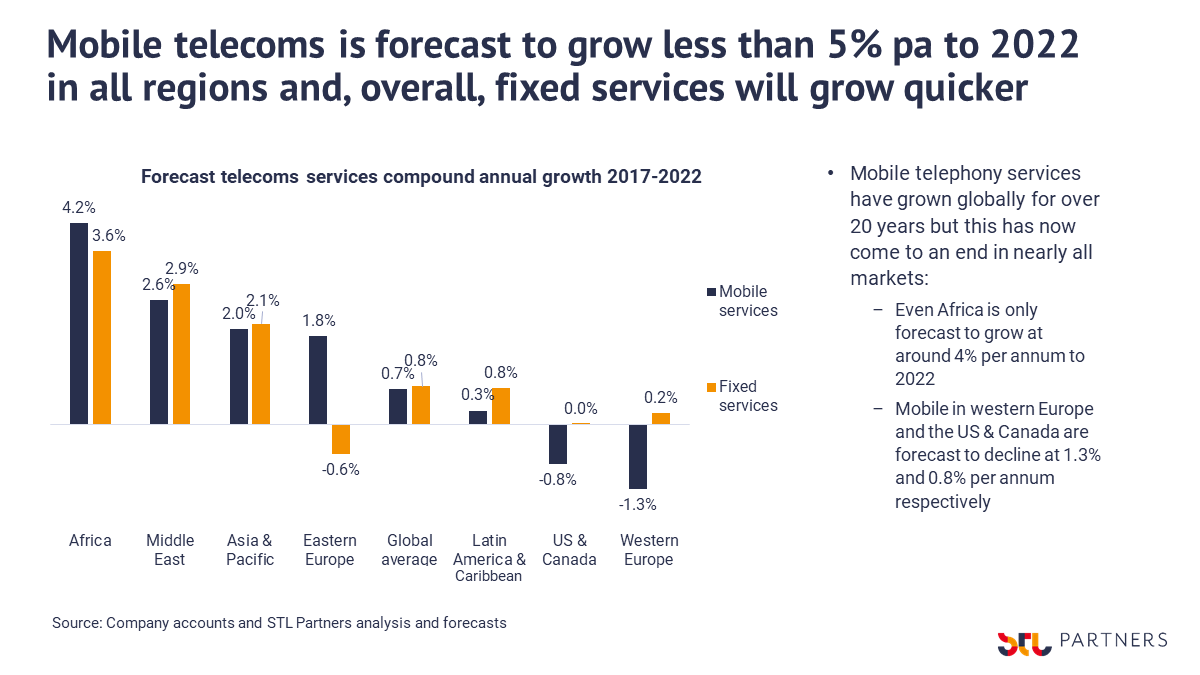 Chart showing telecoms revenue forecasts by region, 2019-2022
