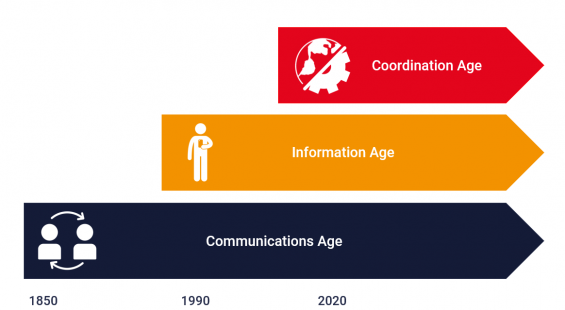 the three ages of telecoms