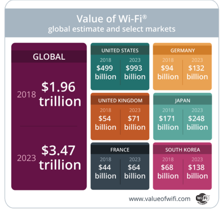 Chart showing the global value of Wi-Fi at the advent of Wi-Fi 6