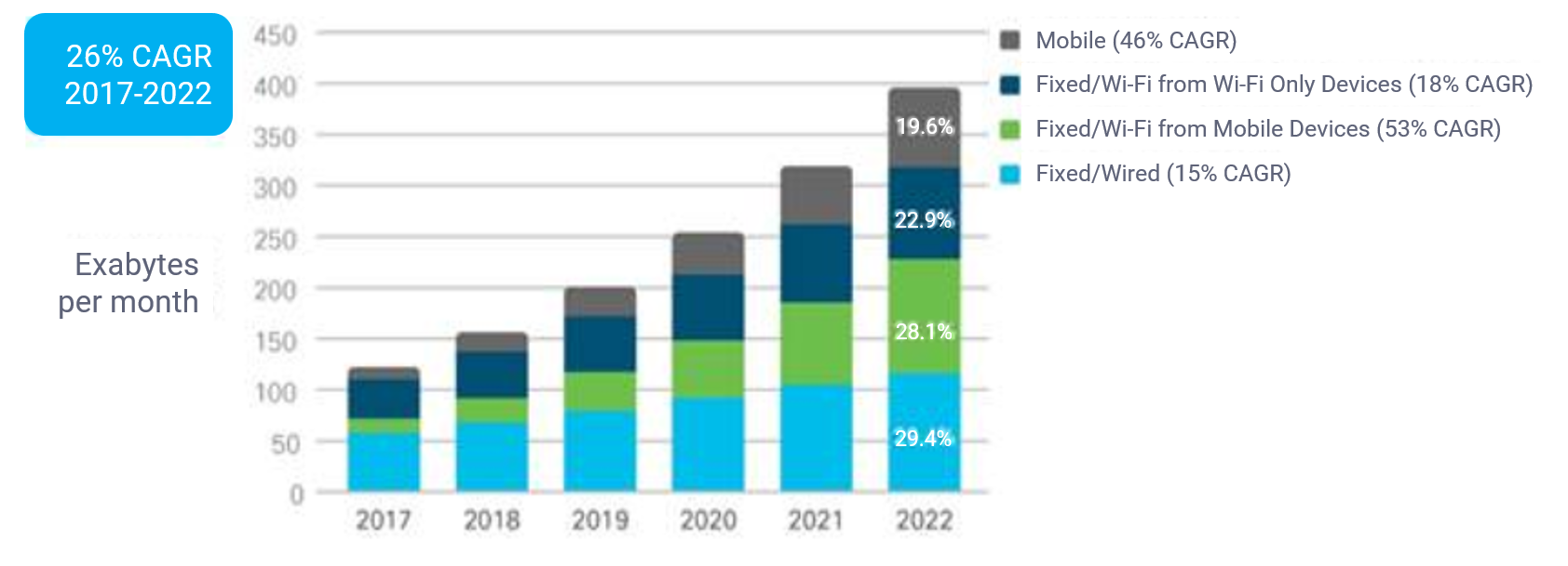 PrChart showing proportion of telecoms traffic delivered by Wi-Fi forecast 2019 to 2022