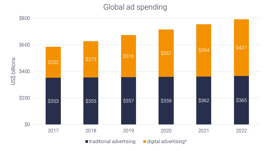 advertising is moving to digital