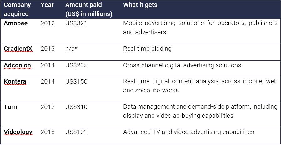 Singtel spends a billion dollars on advertising companies