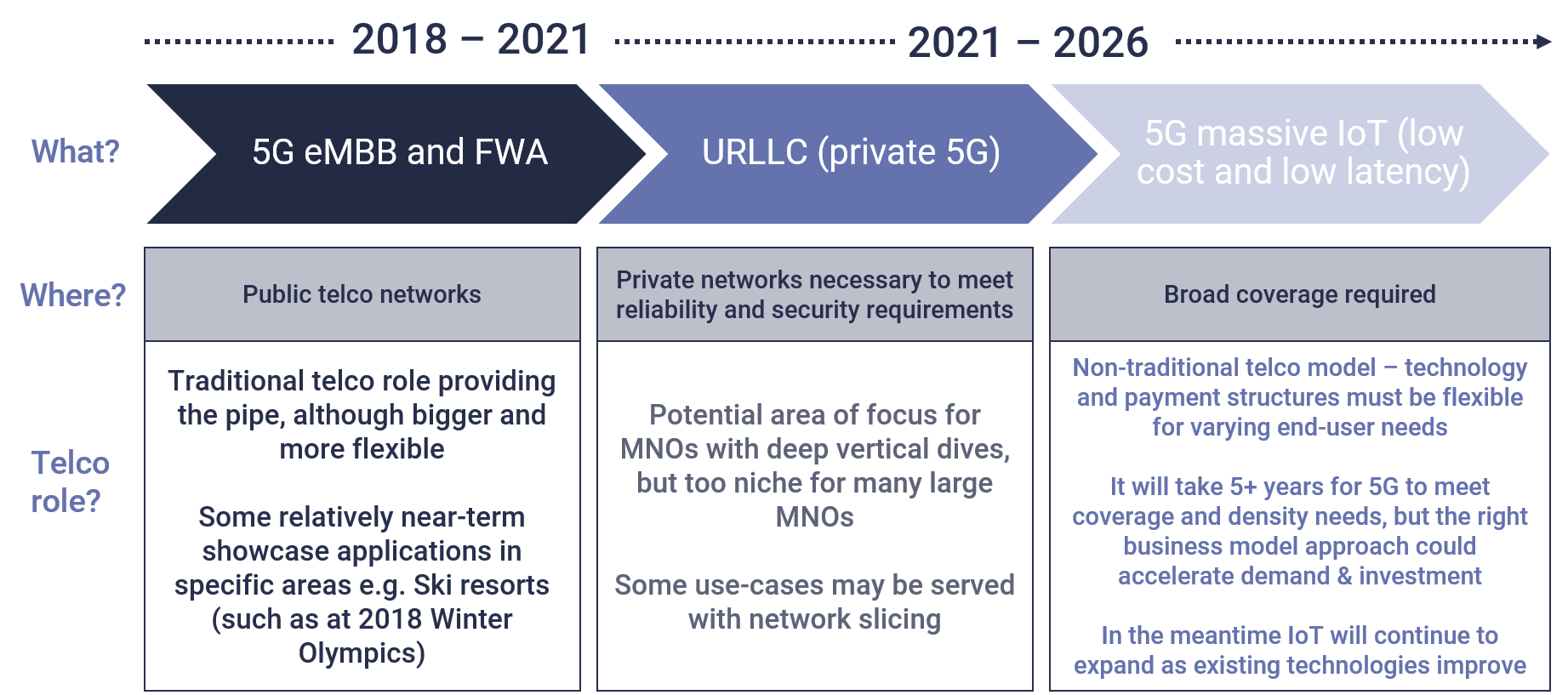 evolution of 5G technology eMBB, URLLC, private 5G, massiv IoT