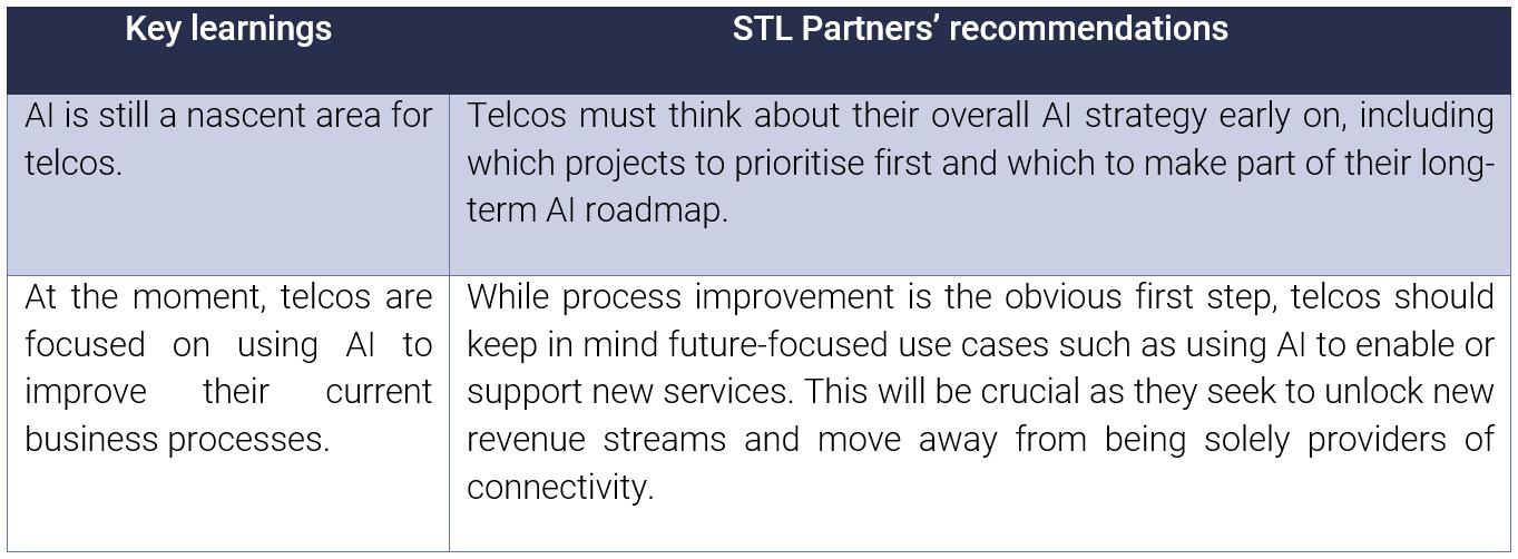 Key learnings on telco AI initiatives