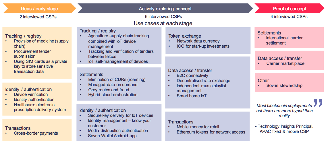 Blockchain telecom use cases at each stage
