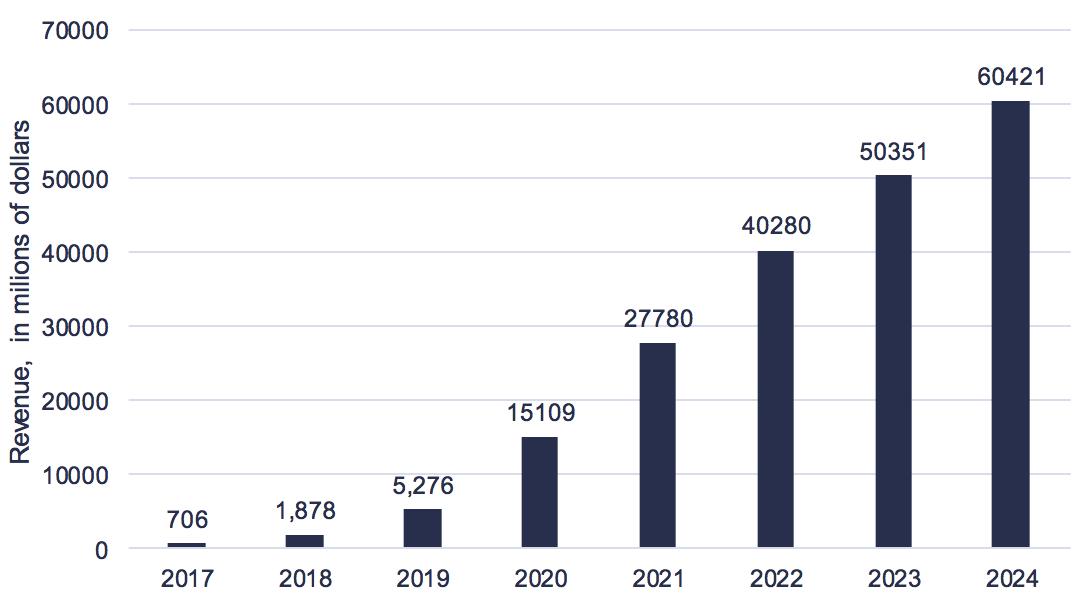 Telecom Blockchain Market Forecast