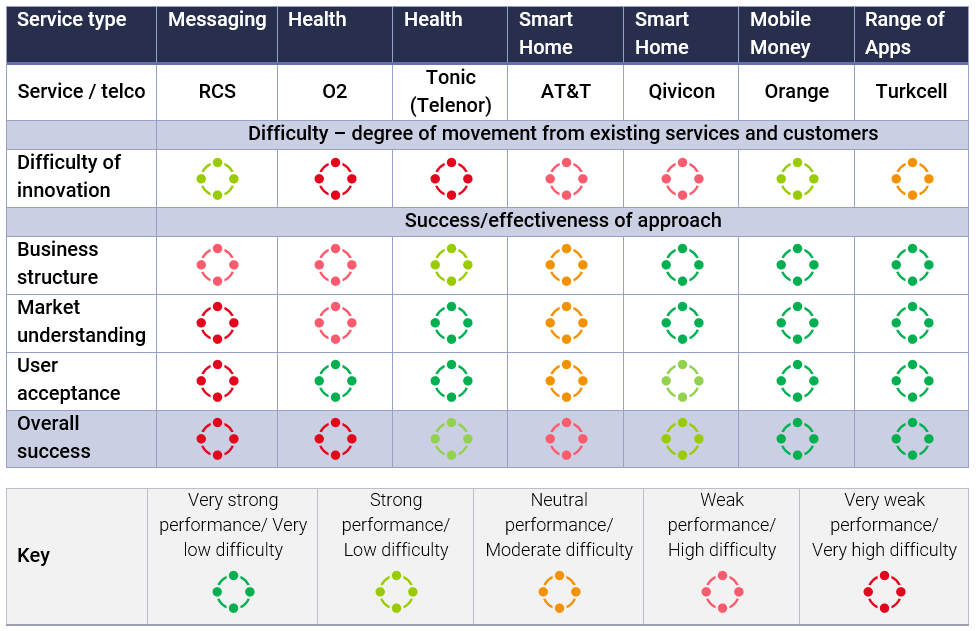 Assessment of quality of strategy and execution for telco innovations