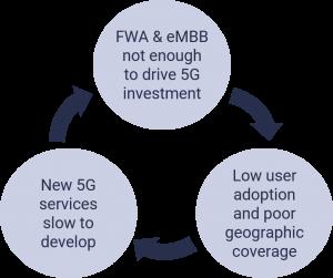 5G cycle