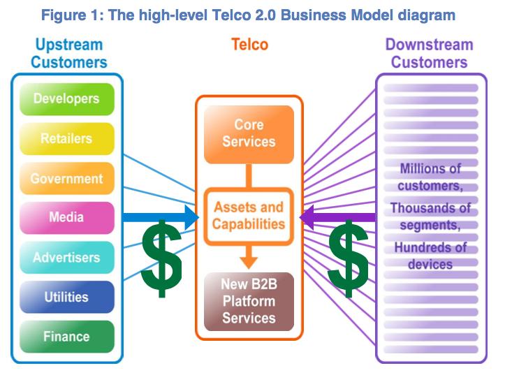 Telco 2.0 Business Model Diagram