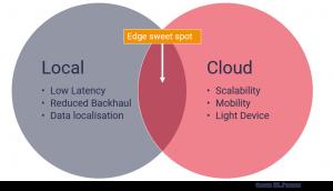 edge_computing_sweet_spot