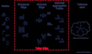 telco edge diagram