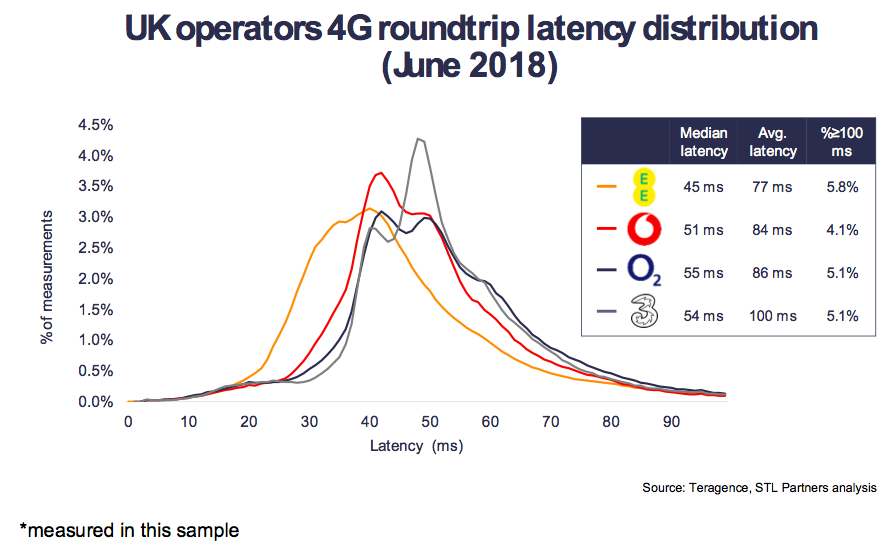 UK operators 4G roundtrip latency distribution