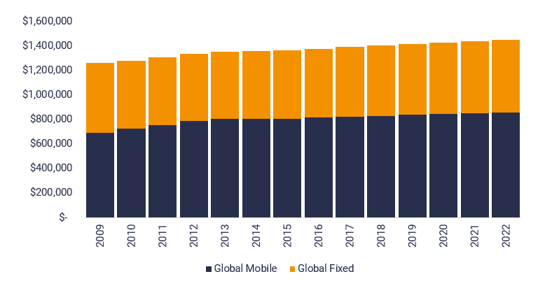 Mobile and fixed revenue forecast to 2022