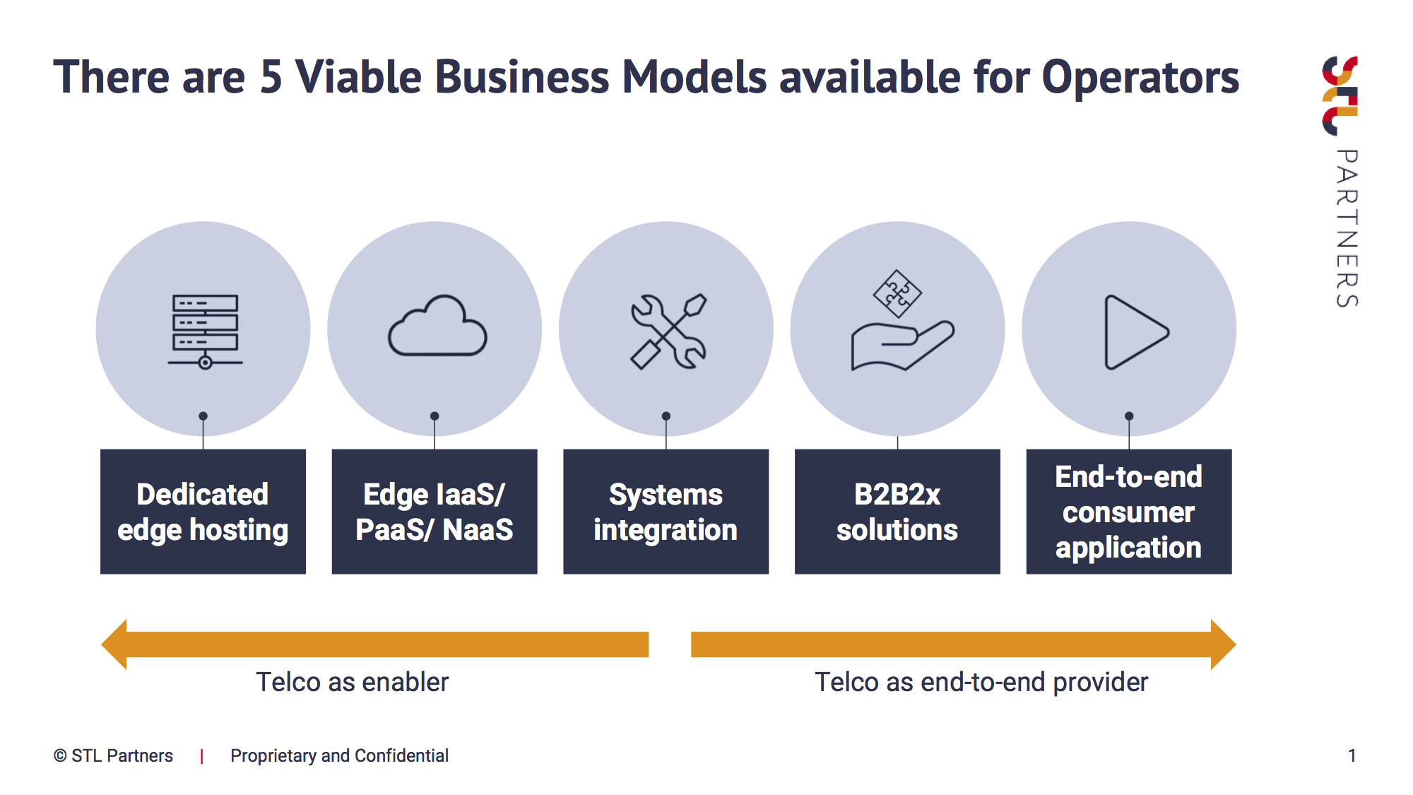 5 Viable Business Models available for Operators