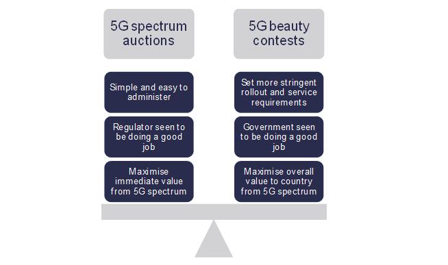 5G spectrum licensing conundrum