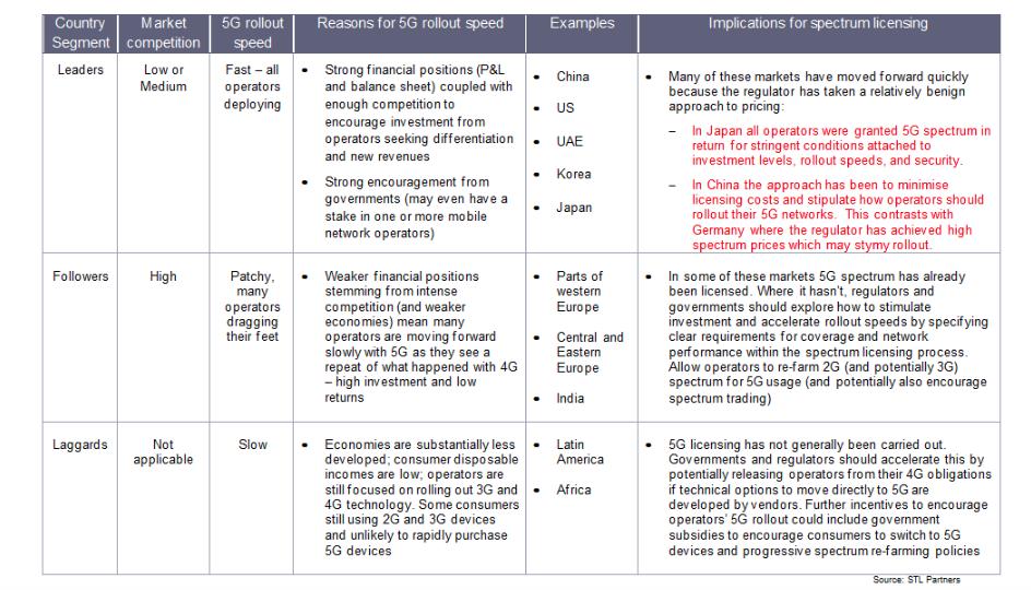5G spectrum licensing segmentation