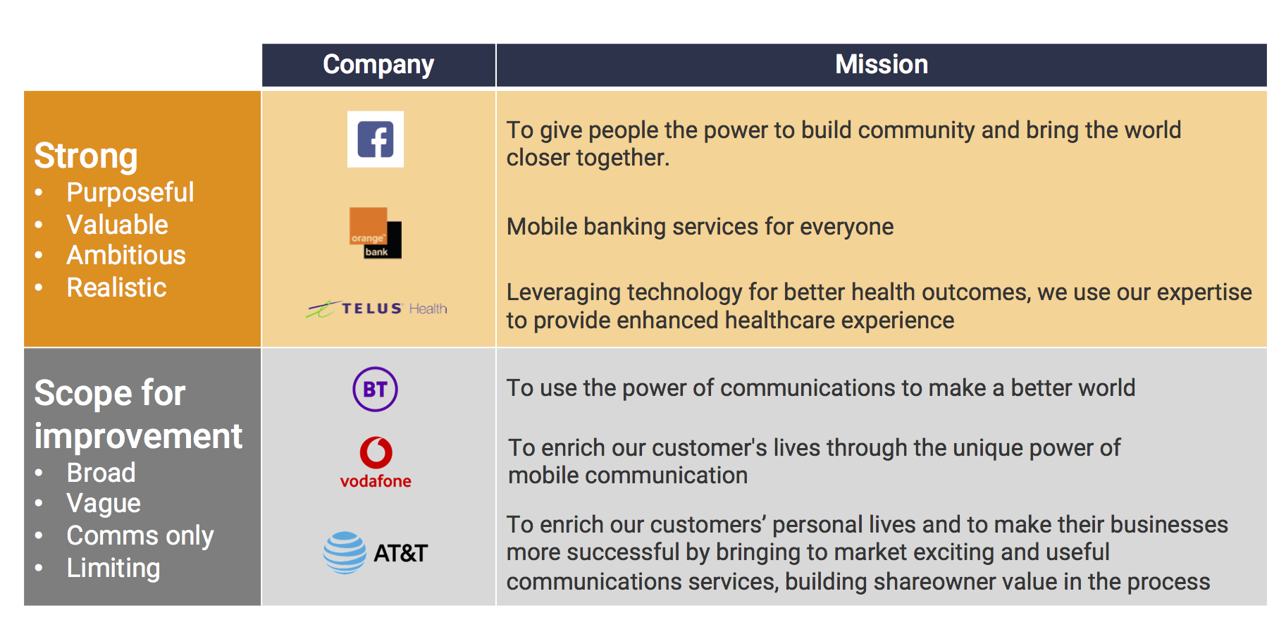Compelling purpose for telcos