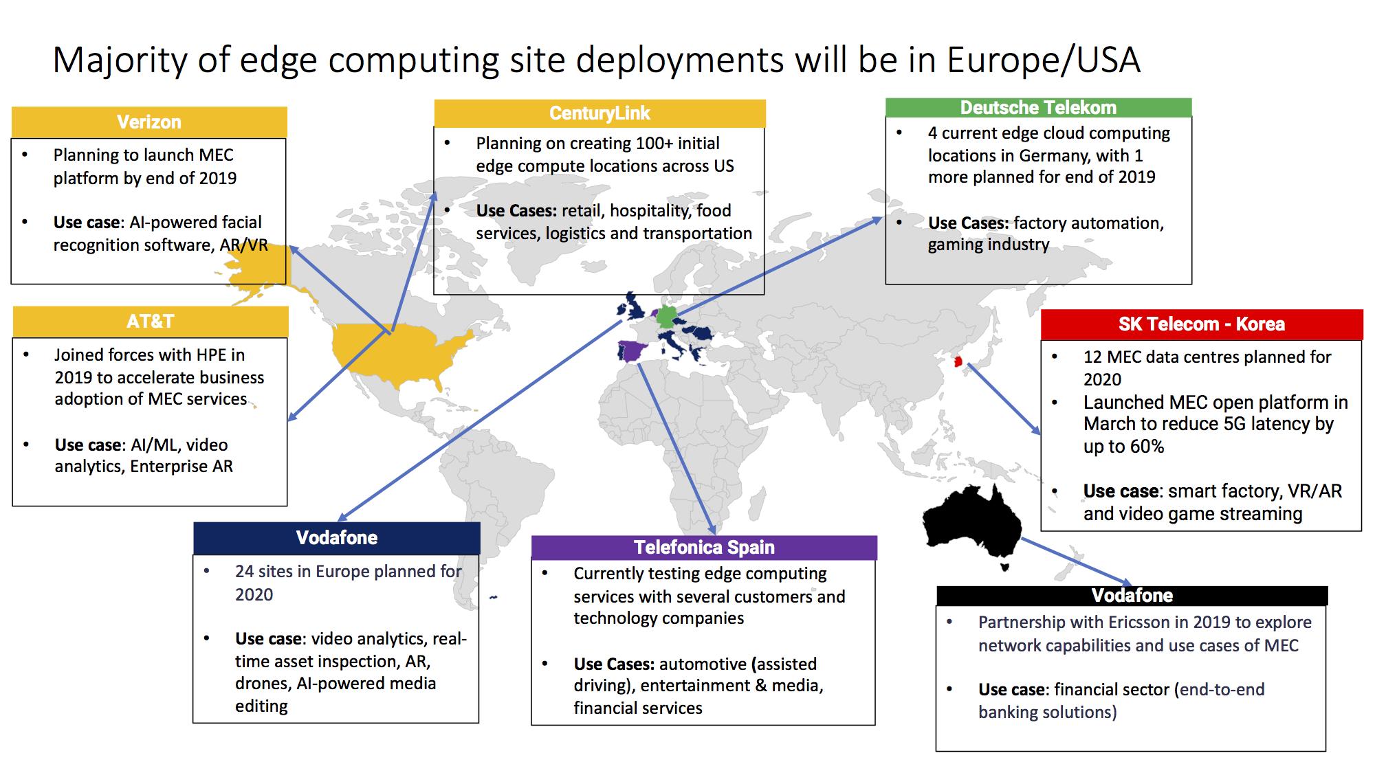 Europe USA edge computing deployments