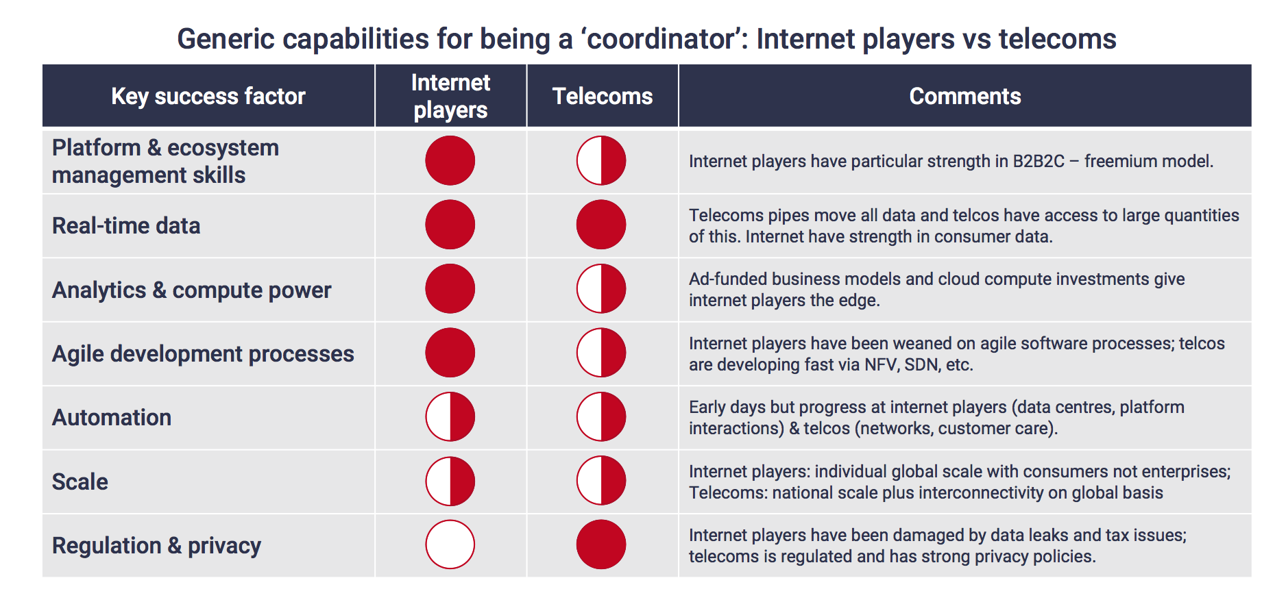 Generic capabilities for being a 'coordinator'- Internet players vs telecoms
