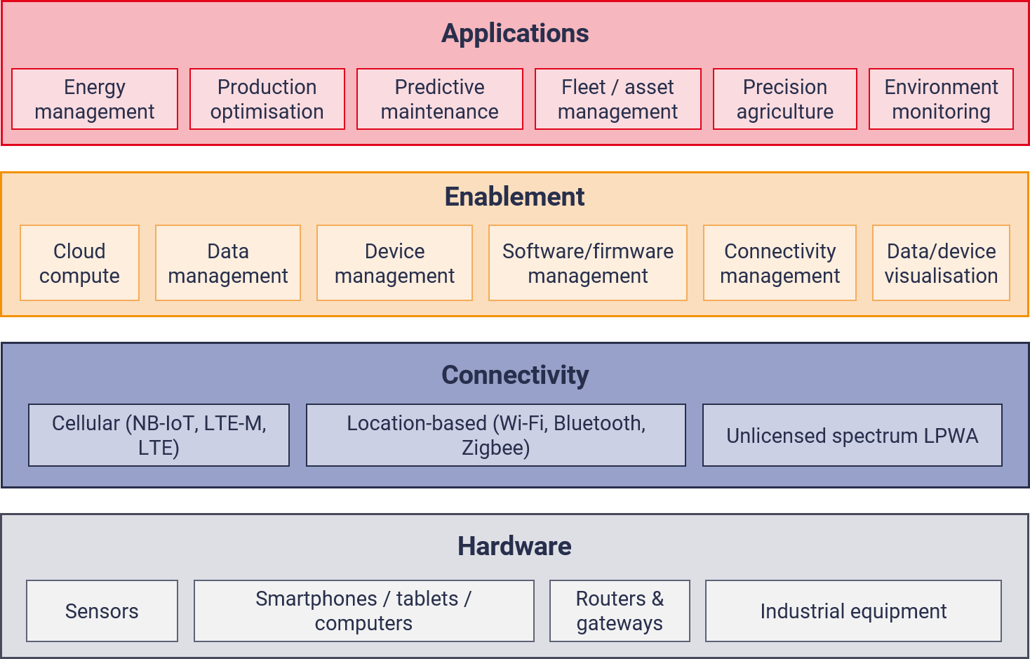 graphic of 4 layers on the IoT stack