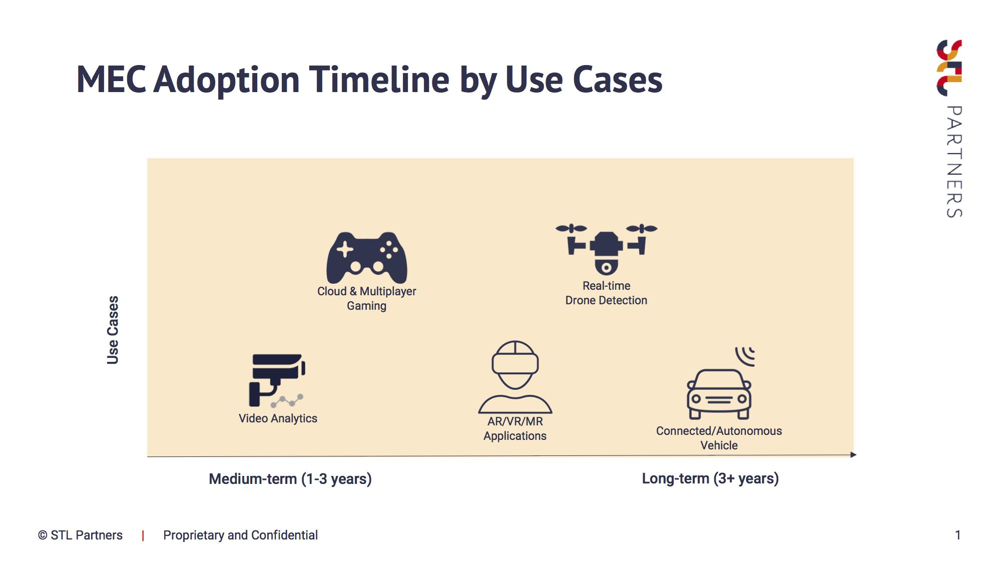 MEC Adoption Timeline By Use Cases