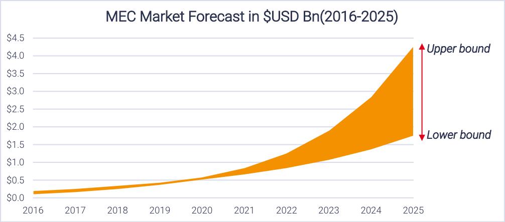 MEC Market Forecast in $USD Bn (2016 - 2025)