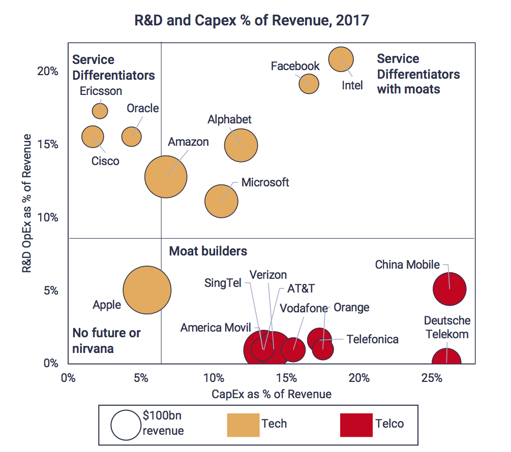 R&D and Capex % of revenue 2017