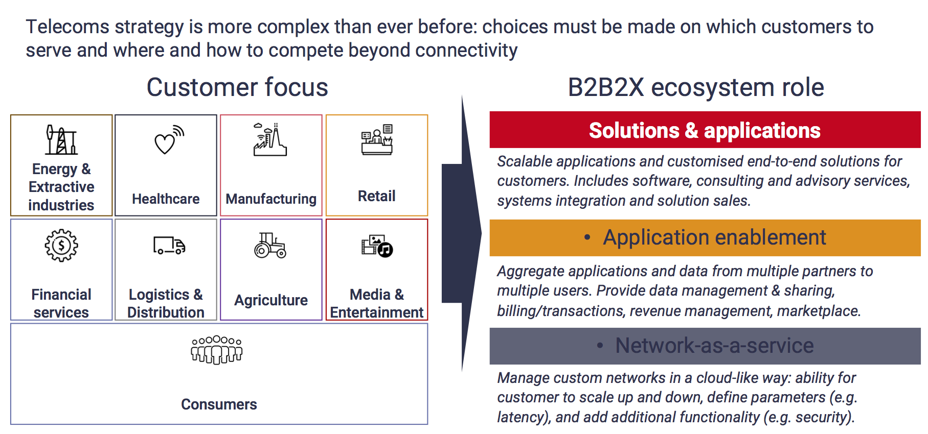 Telco strategy is more complex