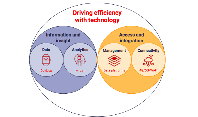 The four pillars of technology that drive efficiency