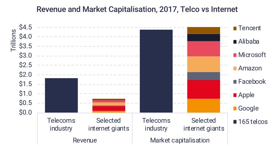 revenue and market capitalisation 2017 telco vs internet