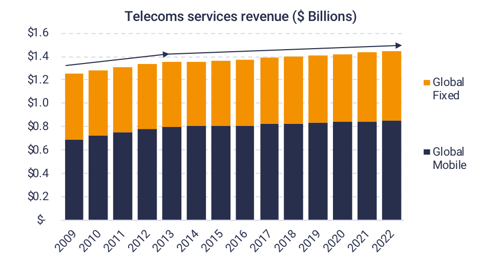 Telecoms Services Revenue