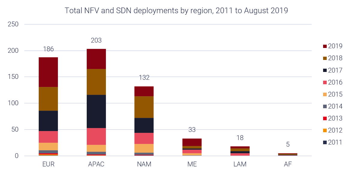 Asia-Pacific leads in global NFV deployments