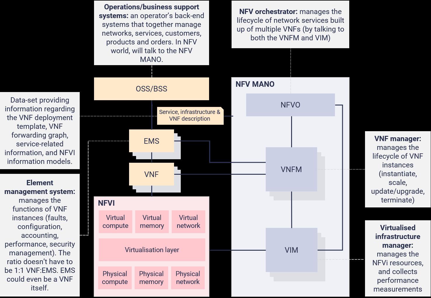 Full ETSI Framework