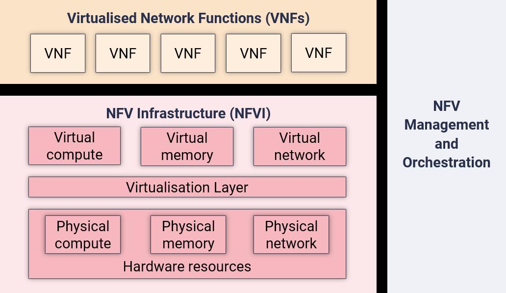 High Level ETSI Framework