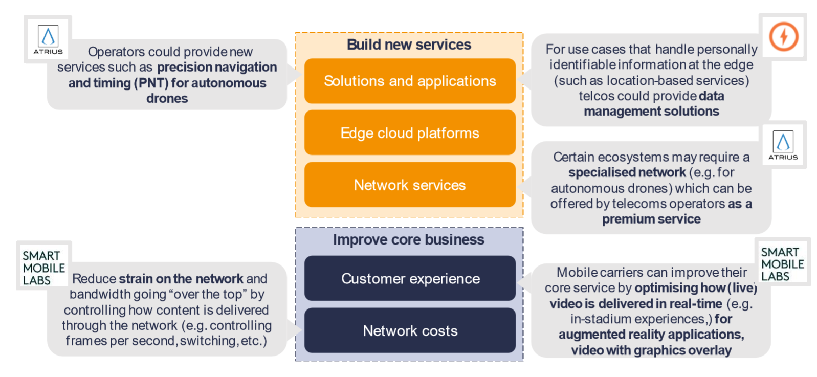 how telcos can monetise edge computing
