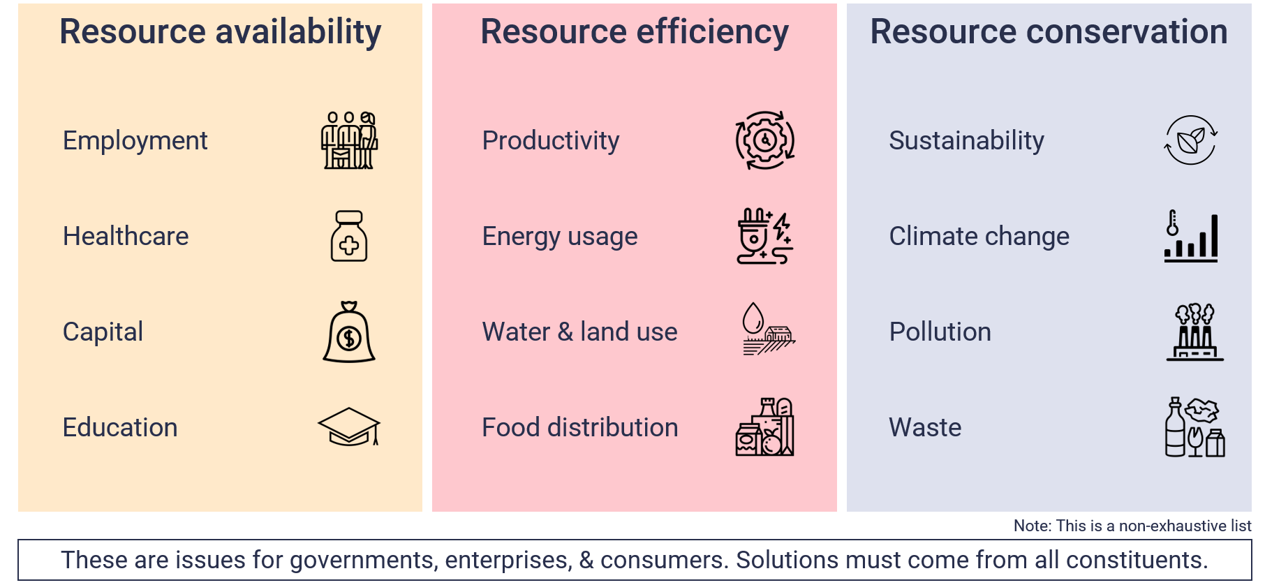Resource availability, Resource efficiency, Resource conservation: Issues for governments, enterprises and consumers. Solutions must come from all constituents.
