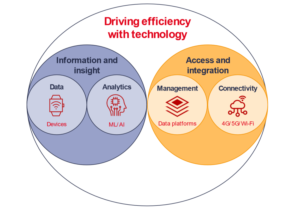 How to drive efficiency with technology in digital health