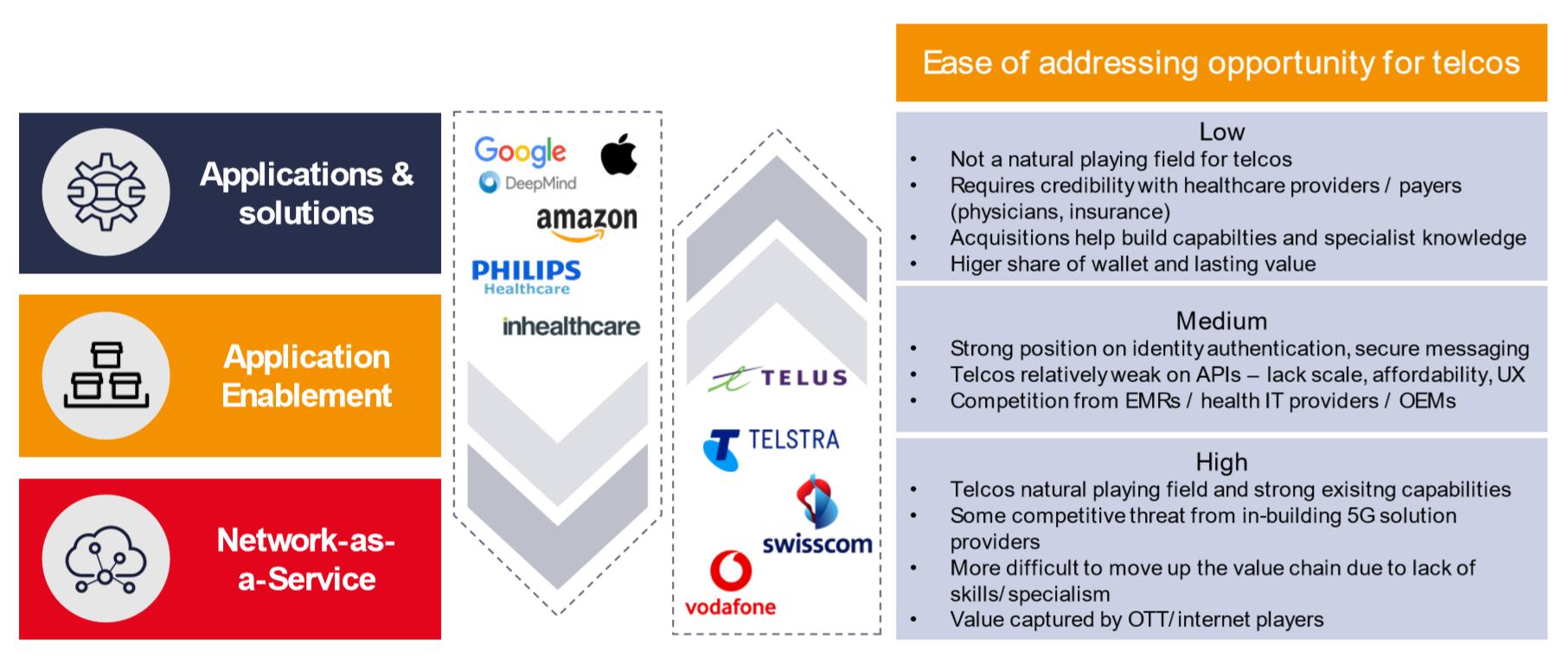 Addressing opportunity for telcos in digital health