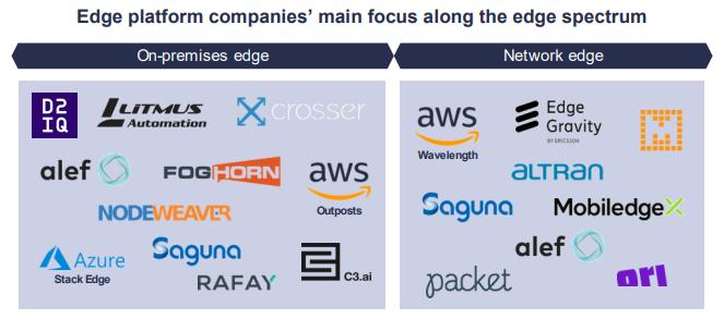 Edge platform companies' main focus along the edge spectrum