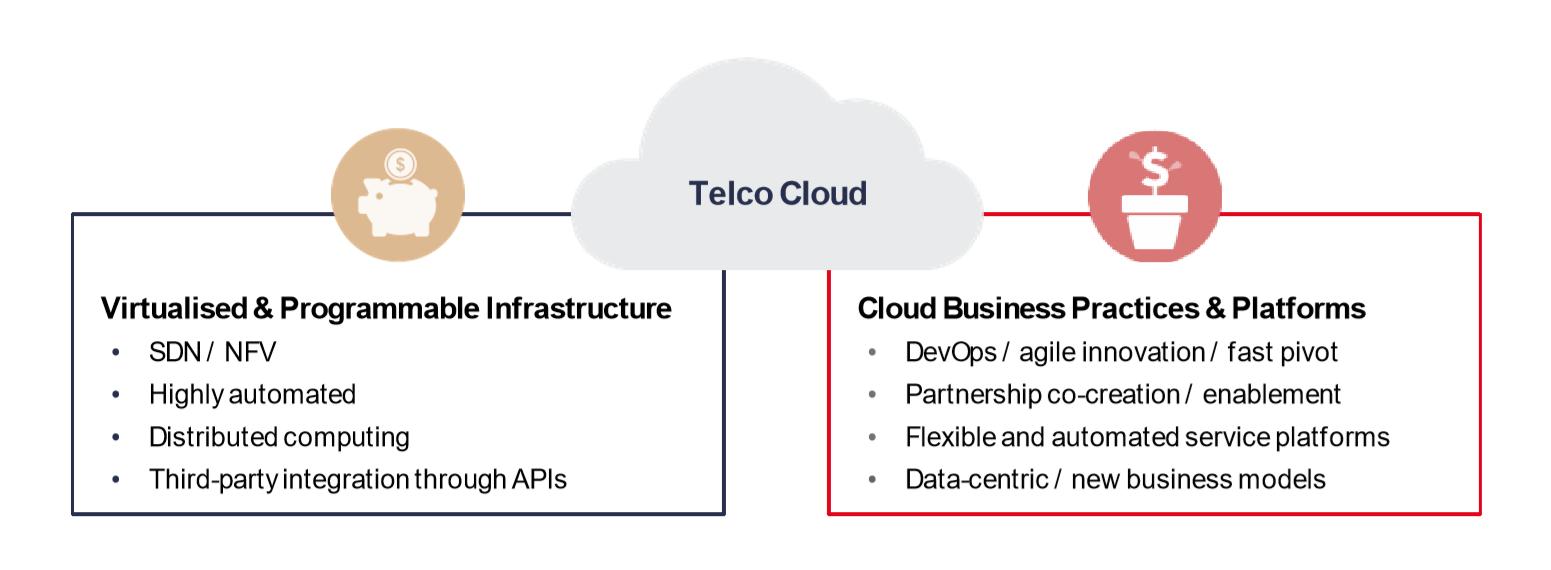 Telco Cloud Diagram