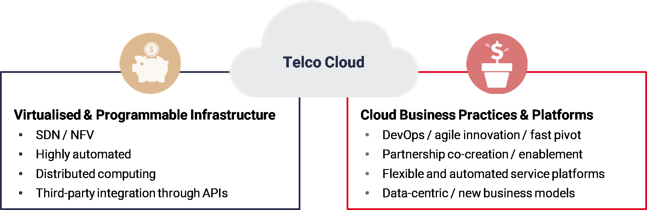Telco cloud: Virtualised & programmable infrastructure together with cloud business practices