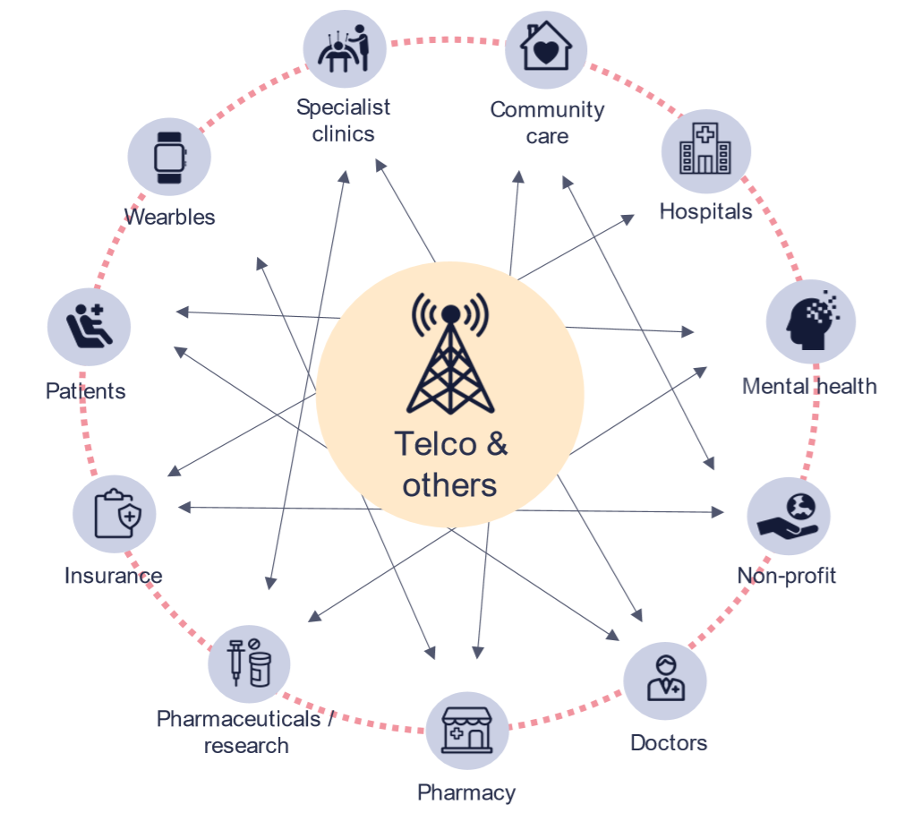 The role of telcos in the digital health ecosystem